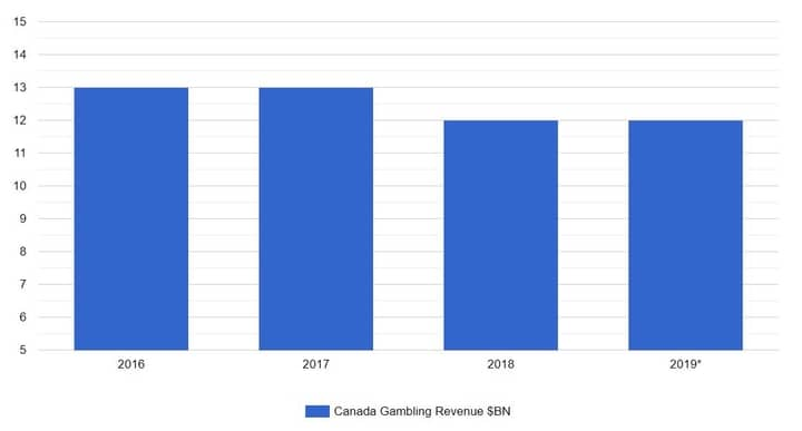 canada real money casino revenue