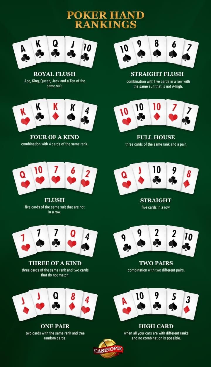 poker hands rankings
