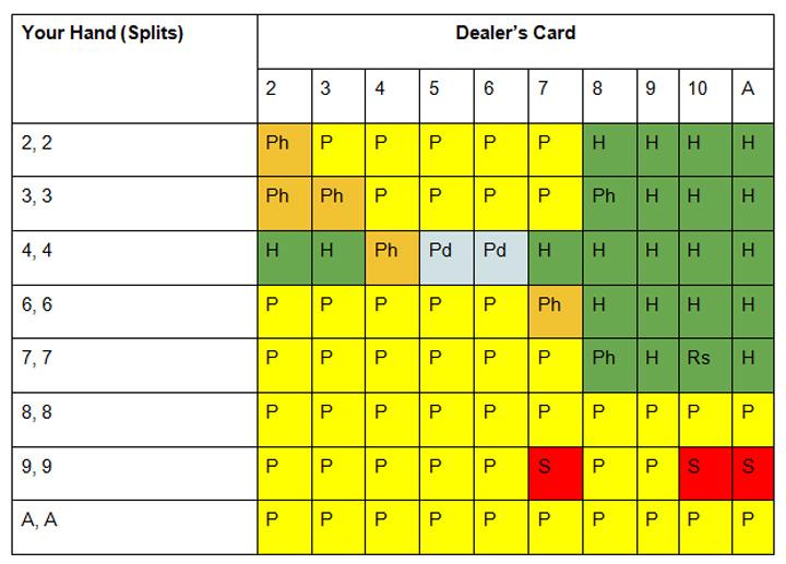 Single-Deck-Blackjack-Soft-Hand-Charts-1