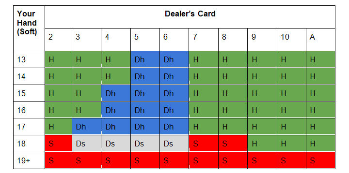 Multi-deck blackjack cheat card for soft hands