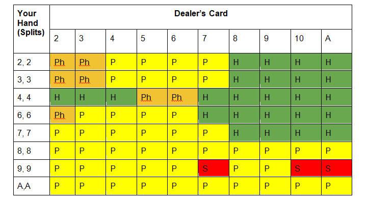 Multi-deck blackjack cheat card for split hands