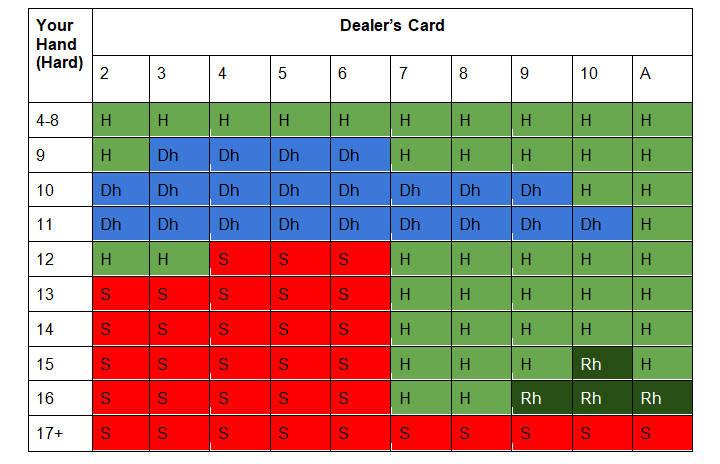 Multi-deck blackjack strategy card