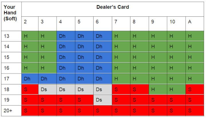 Single deck blackjack soft hands sheet