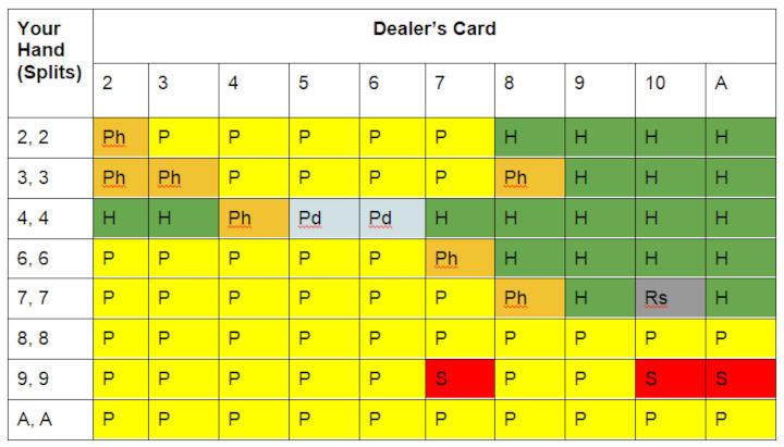 Single deck blackjack splits cheat card
