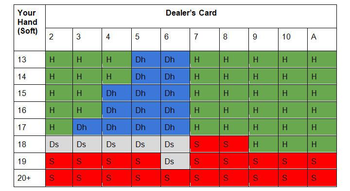 Soft 17 multi-deck blackjack cheat card for soft hands