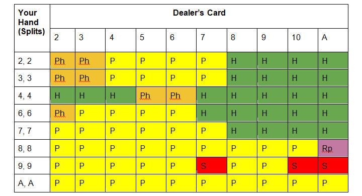 Soft 17 multi-deck blackjack cheat card for split hands