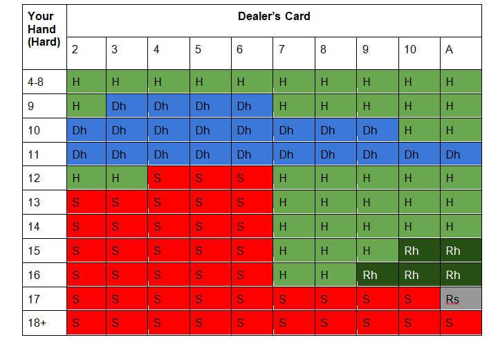 Soft 17 multi-deck blackjack strategy card