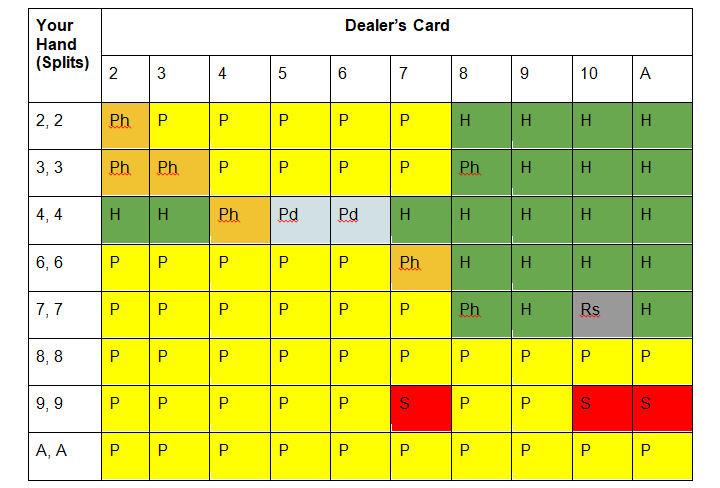 Soft 17 single deck blackjack splits cheat card