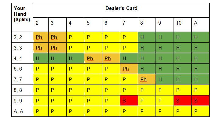 Two-deck blackjack cheat card for split hands