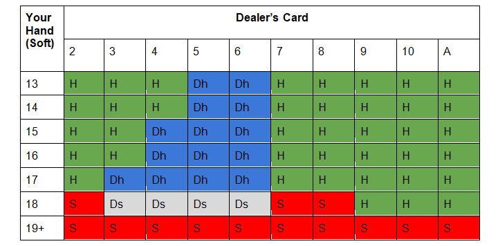 Two-deck blackjack cheat sheet for soft hands